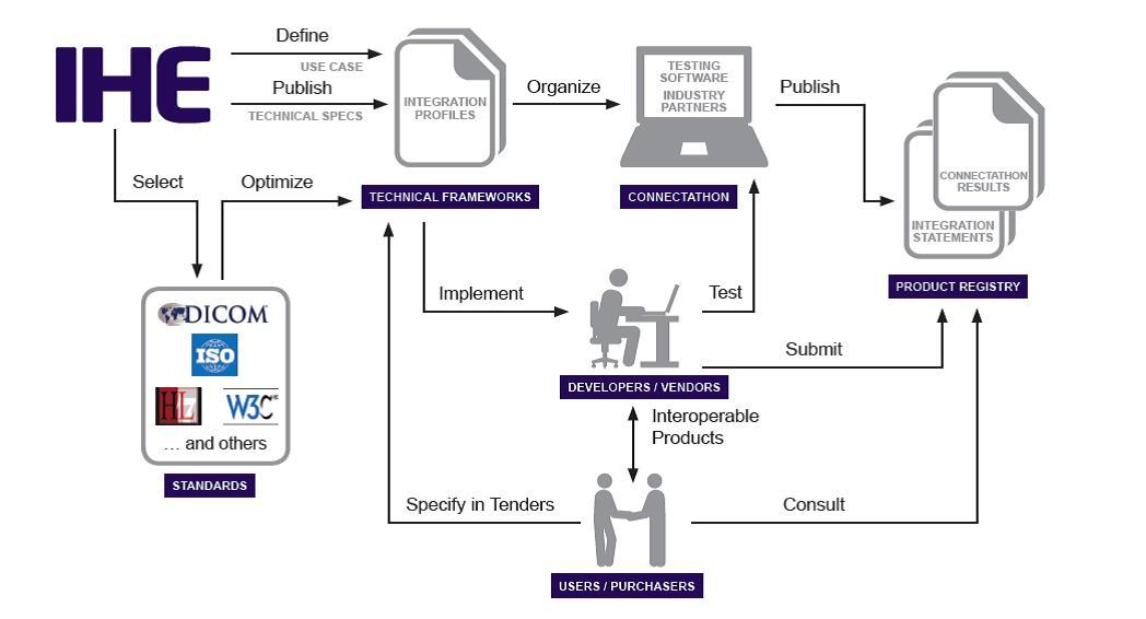 IHE_process_flowchart